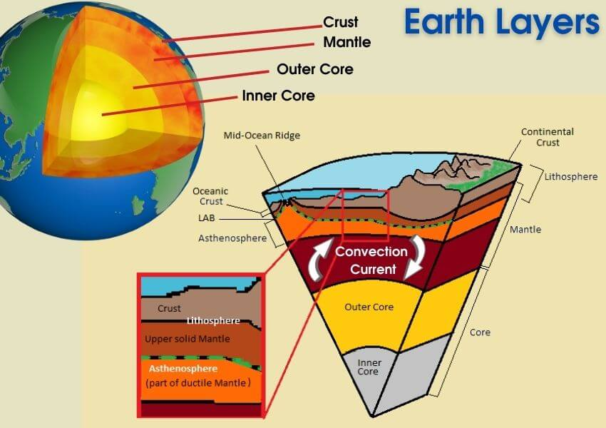 layers_of_the_earth