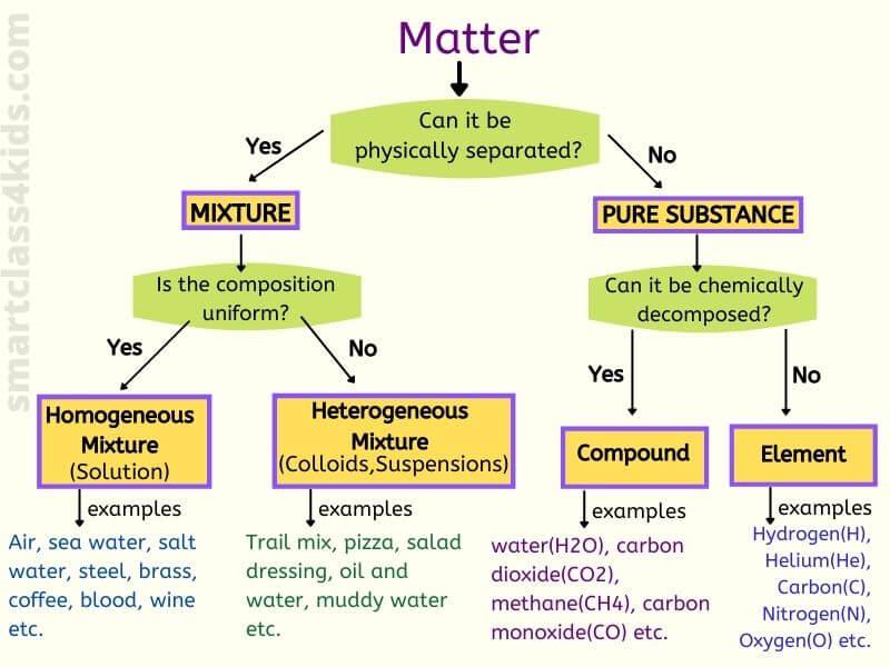 homogeneous_mixture