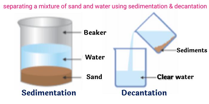methods_of_separation