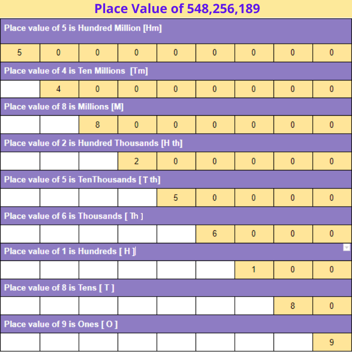 place_value_chart