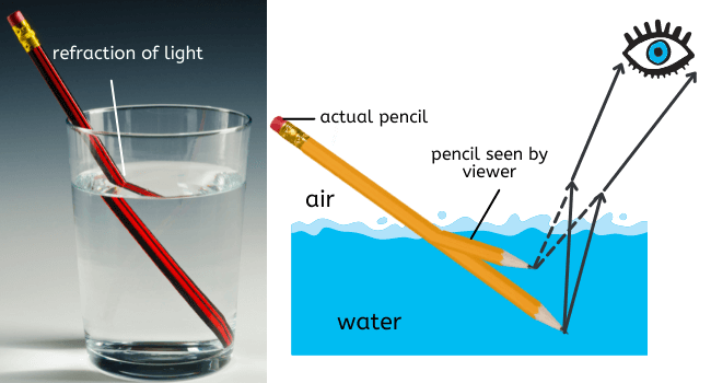 refraction_of_light