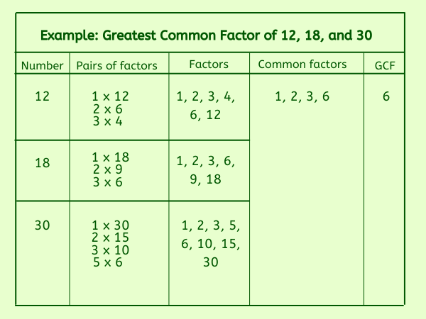 greatest_common_factor