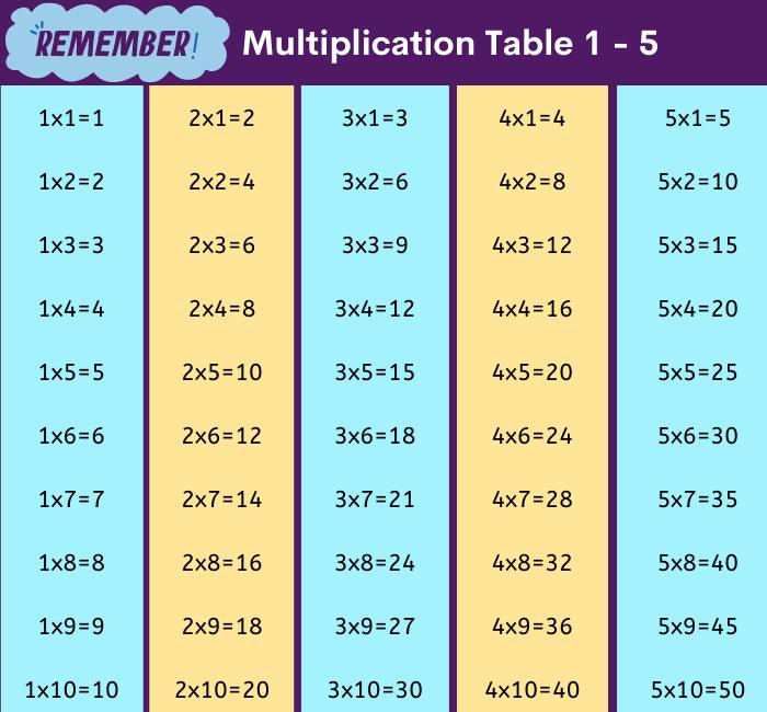 multiplication_chart